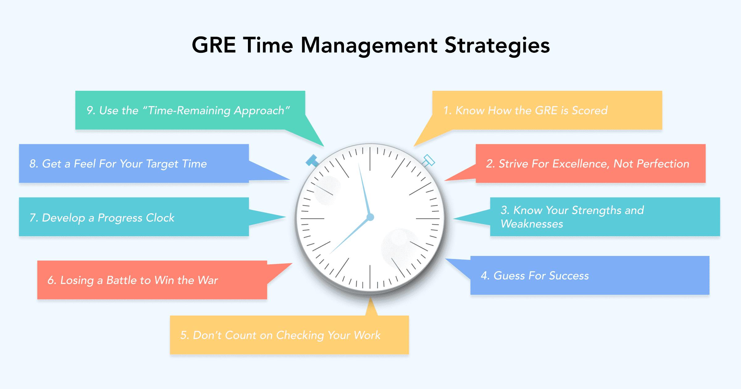GRE Time Saving